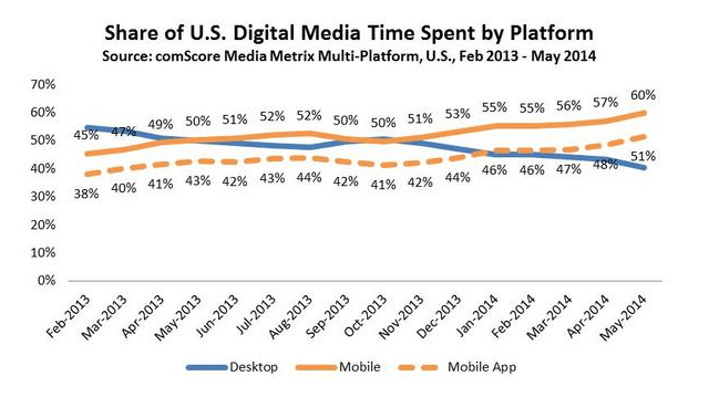 US digital media time/platform