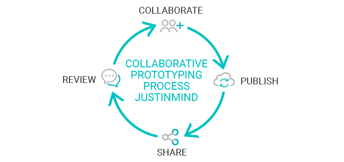 The Collaborative Prototyping Process