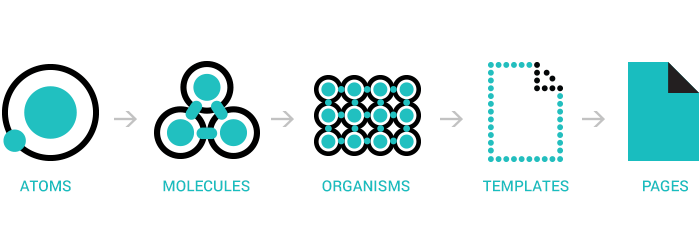 The 5 elements of Atomic Design