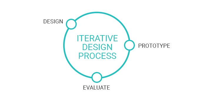 iterative-process-prototyper