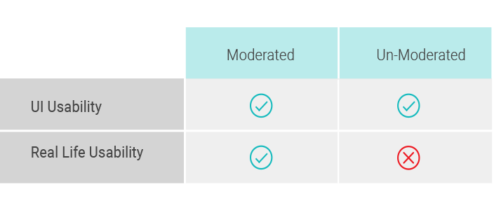 user-testing-moderated-vs-unmoderated