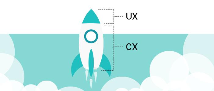 UX-CX-link-design-process