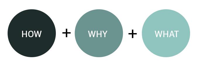 user-scenarios-design-process