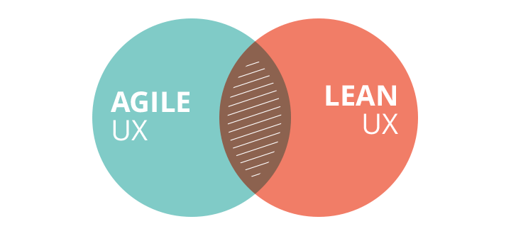 agile-ux-lean-ux