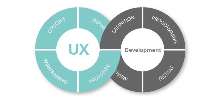 agile-ux-process