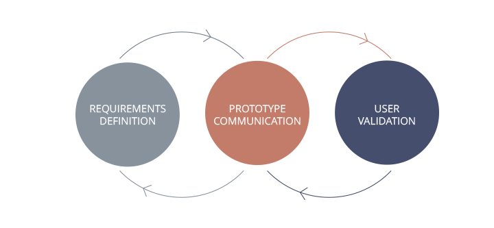 prototyping-process-requirements-defintion-justinmind