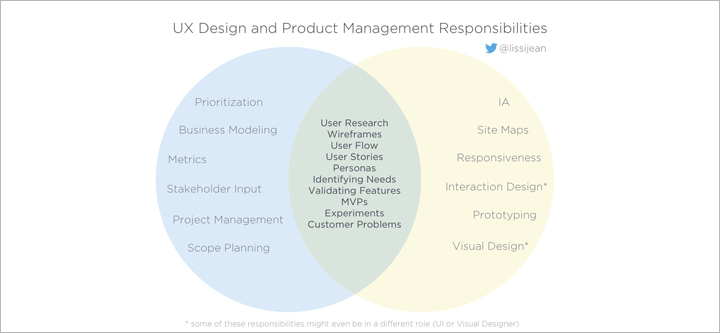 Better Collaboration for Product Managers & UX Designers