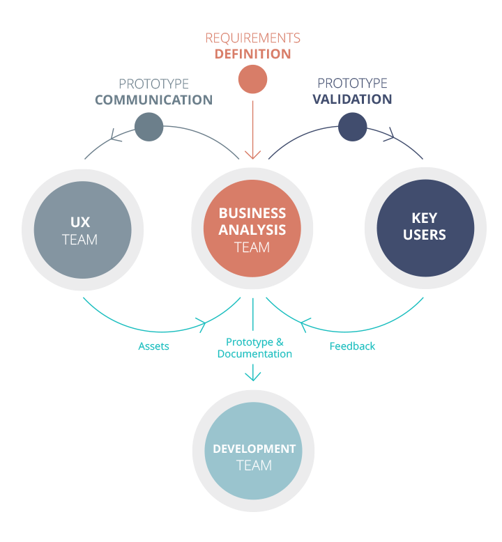 stakeholder-relations-prototyping-flow-enterprise-requirements-definition