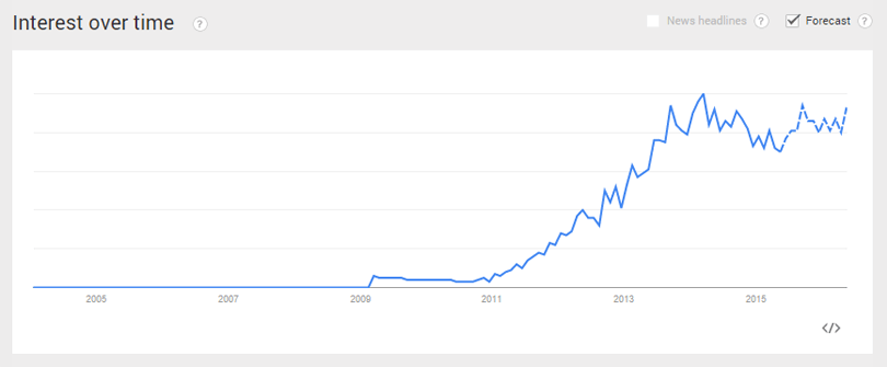 parallax-scrolling-google-trends-query