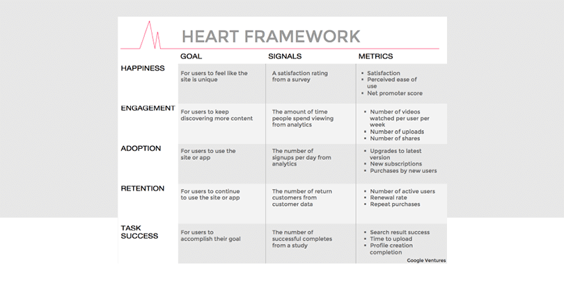 google-heart-framework-user-centered-metrics