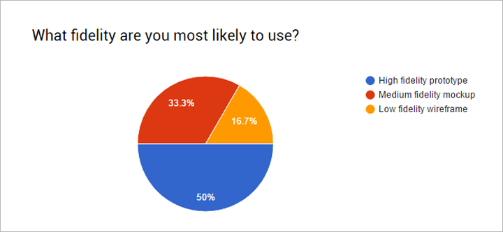 what-fidelity-prototypes-bas-use-survey