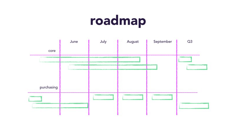 agile roadmap for product development easyagile