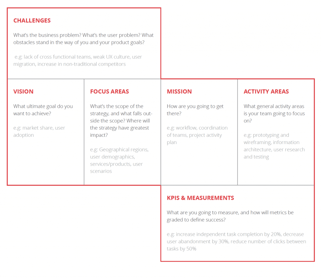 example of UX strategy written down
