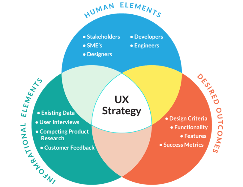 Ux Strategy Business Management And Ux Design Justinmind