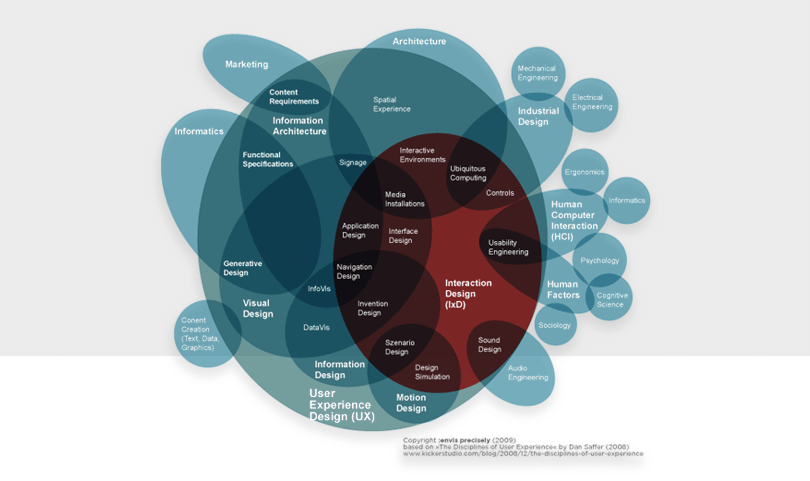 interaction-design-framework-interaction-design-ux-design-ixd-using-design-frameworks