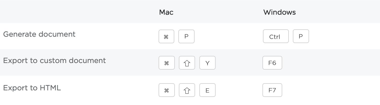 Documentation shortcuts