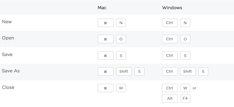 Prototype shortcuts