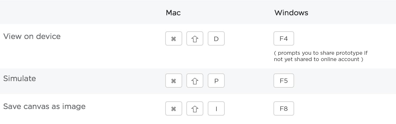 Share shortcuts