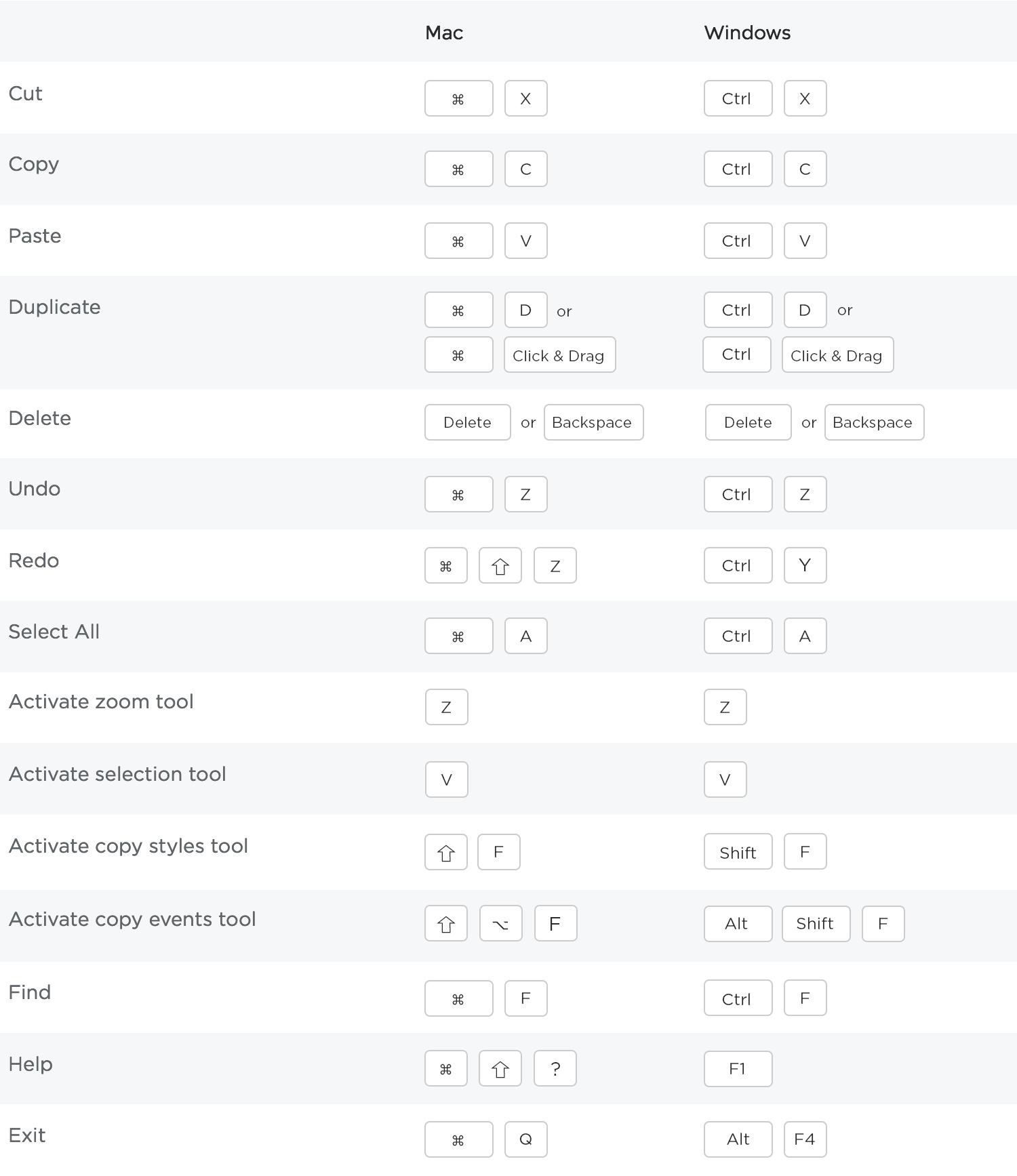 Standard shortcuts