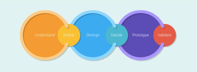 scrum-designers-google-design-sprint