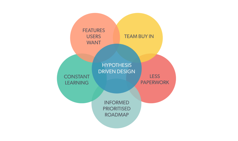 design-hypothesis-venn-diagram