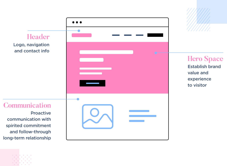 hero-image-website-visual-hierarchy