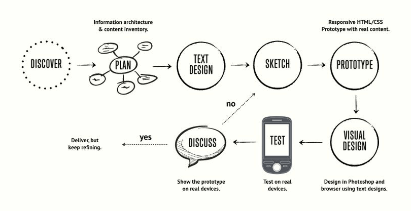 ux-v-product-management-the-ux-process-1