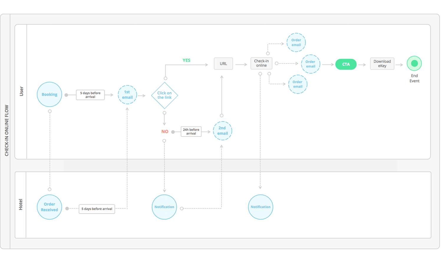 get your free flow diagram wireframing ui kit now