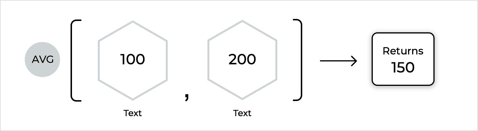 Average Example
