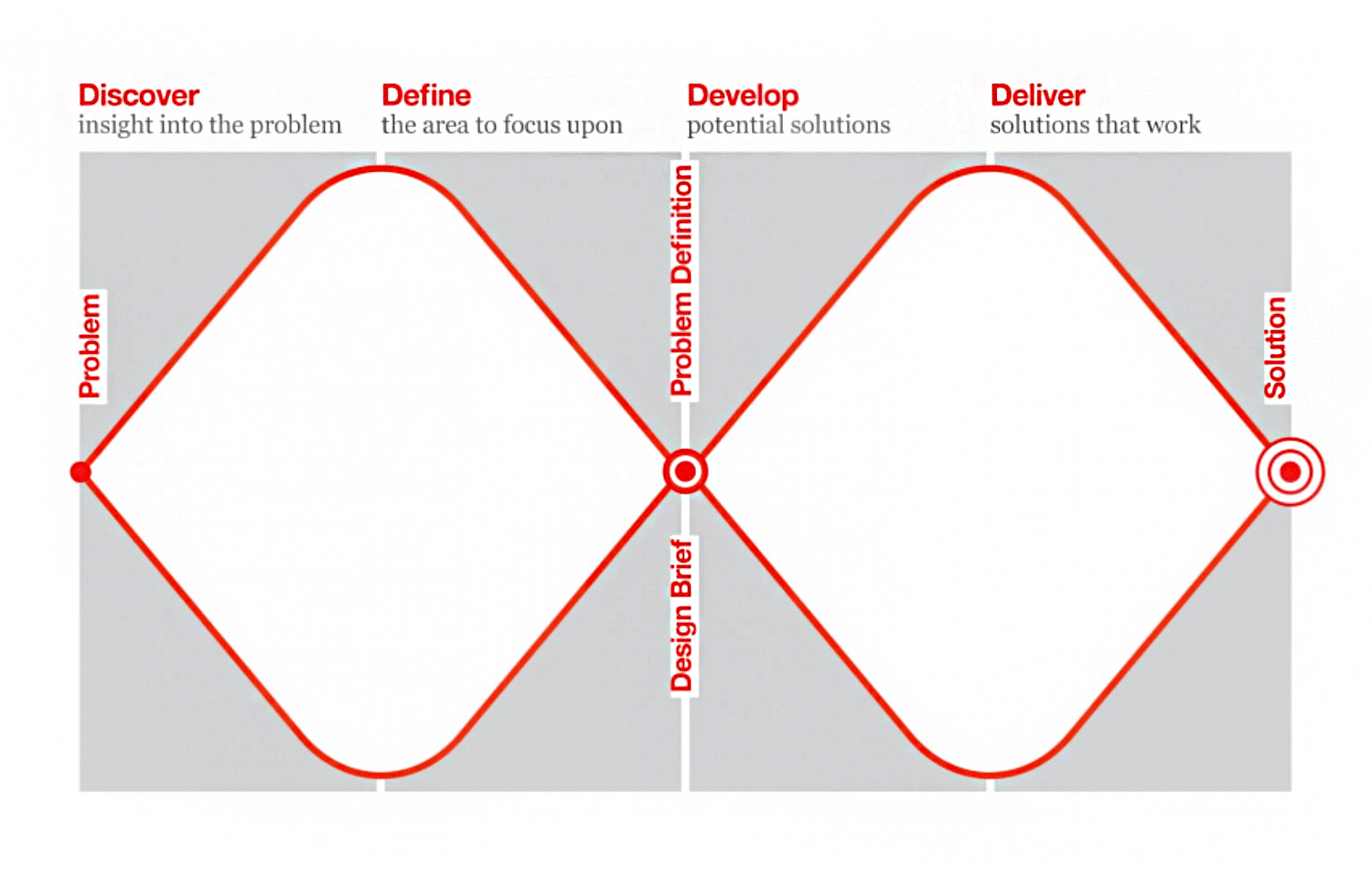The double diamond model - components and stages