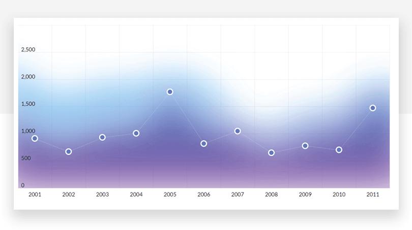 Charts UI kit - Dashboard - Justinmind
