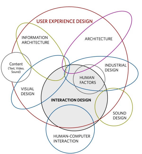 Use experience design diagram with interaction design - explanation