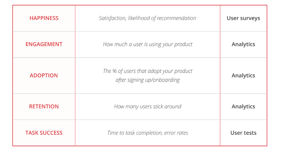 Simplified version of Google's HEART framework for evaluating UX projects and features