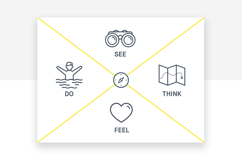 Empathy maps help understand the user experience - Justinmind