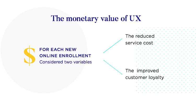 return of investment on enterprise ux can be huge