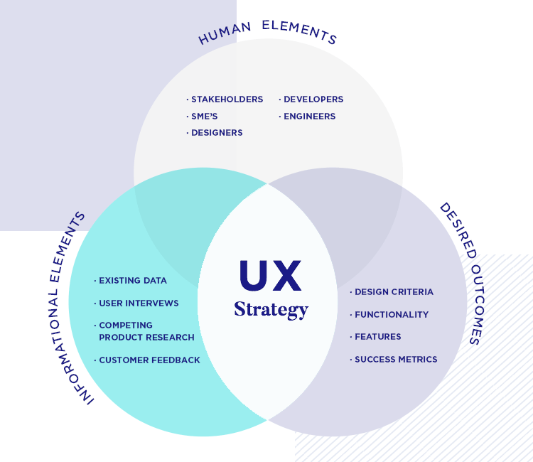 what is a ux strategy and how does it fit in enterprise ux?