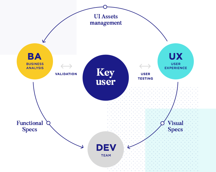 diagram with main components of enterprise ux workflow