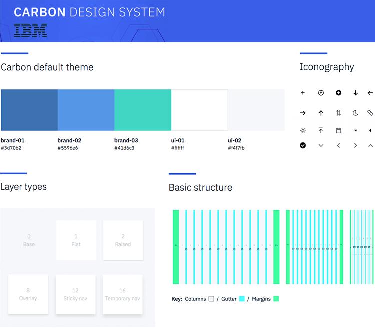 IBM - Design System example - Justinmind