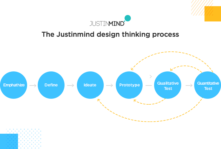 the justinmind UX design thinking process - real world application