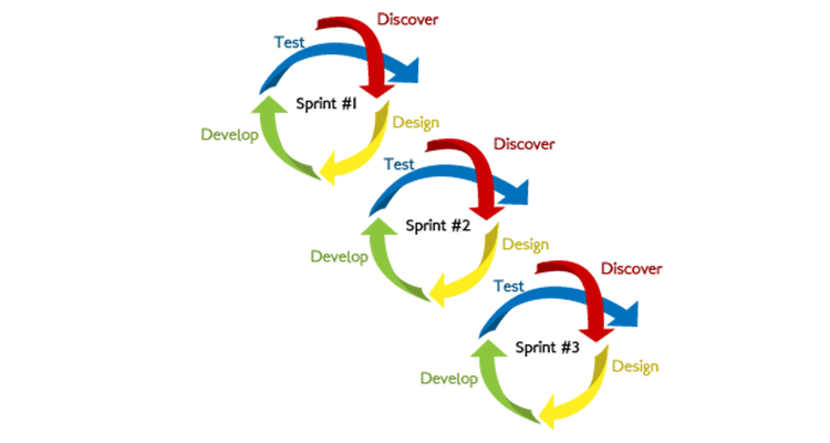 An app must go through the application development cycle before it reaches the market