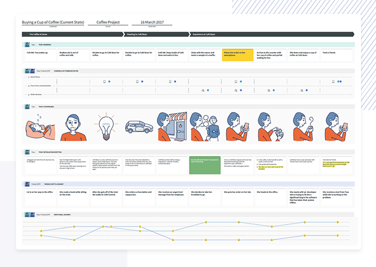 user journey as design thinking tool SMAPLY