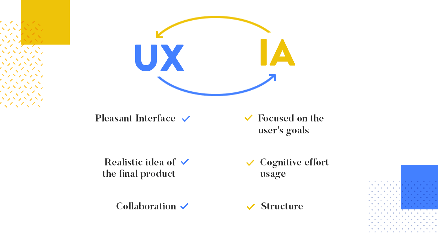 diagram showing differences between information architecture and ux design