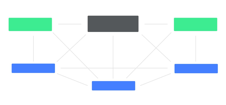 information architecture example - matrix structure