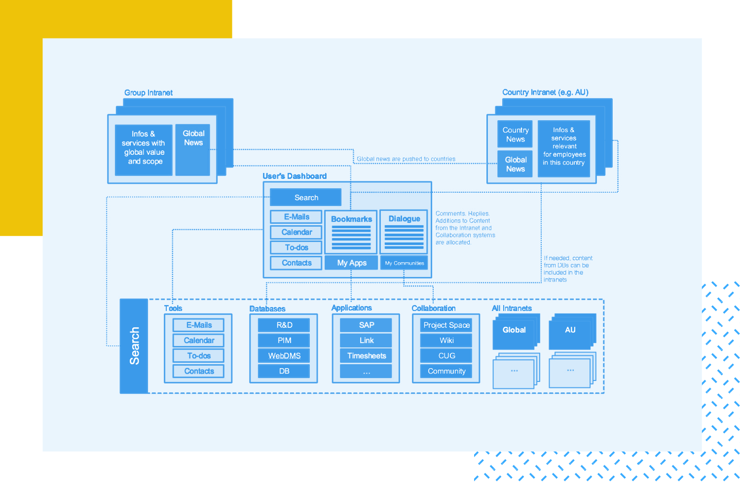 Information architecture - the process of creating structures