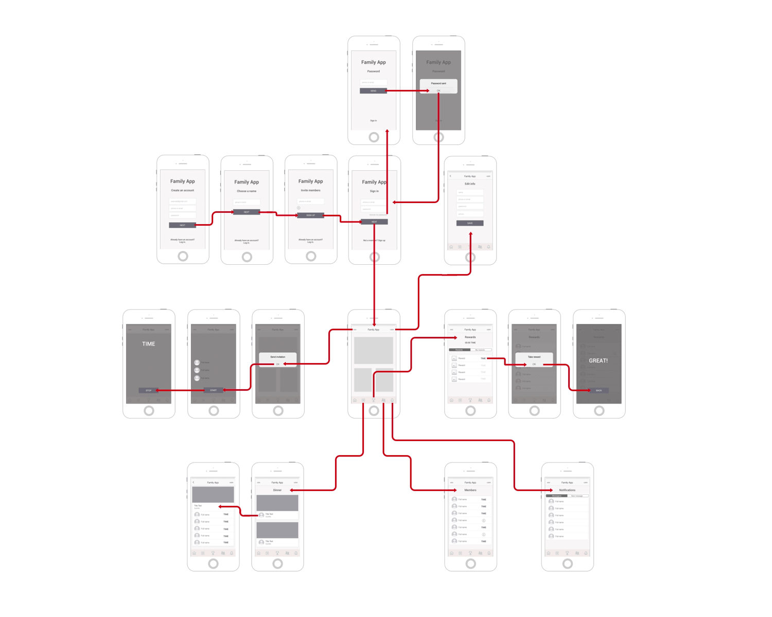 Wireframing the navigation of any product - mobile example