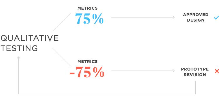 metrics in qualitative testing in the design thinking process