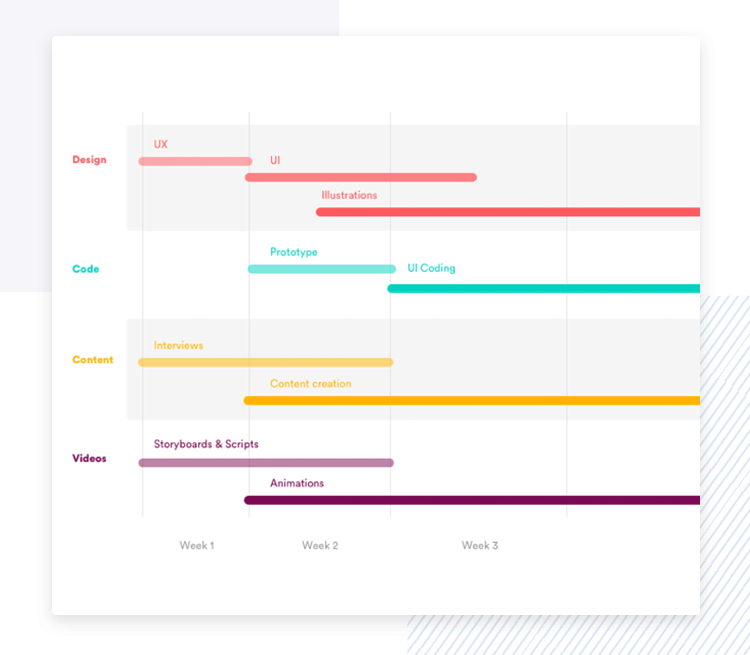 Product managers create product roadmaps