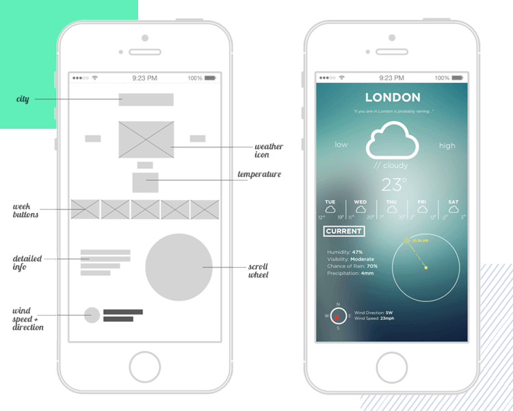 wireframe mobile app examples weather app