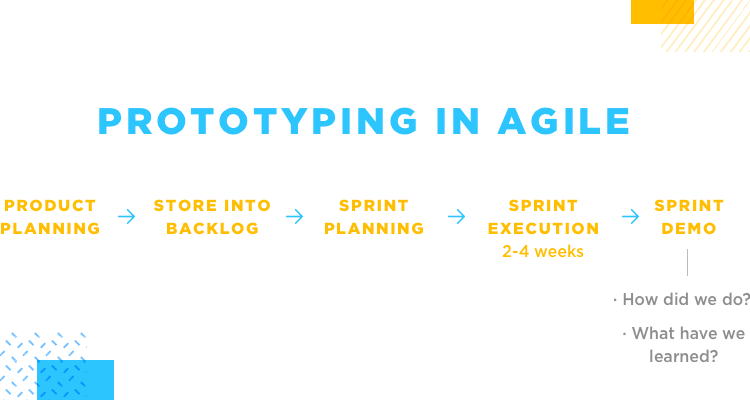 diagram showing stages of prototyping in the agile framework