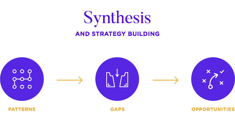 synthesis of ux research into strategy at fjord
